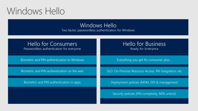 Microsoft's Path to Passwordless - FIDO Authentication for Windows & …