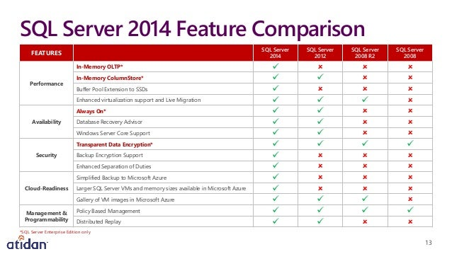 sql server 2014 new features pdf