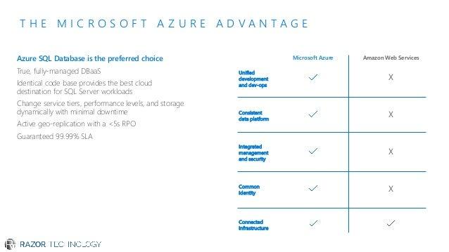 Microsoft SQL Server 2017 and Azure Data Services