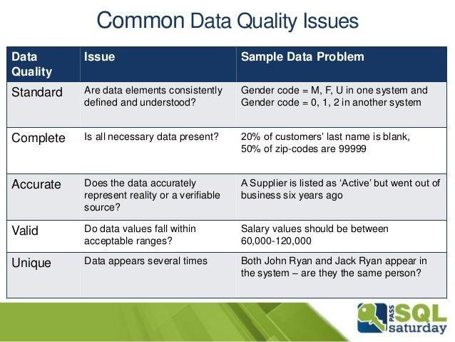 Microsoft SQL Server Master Data Services DesignMind