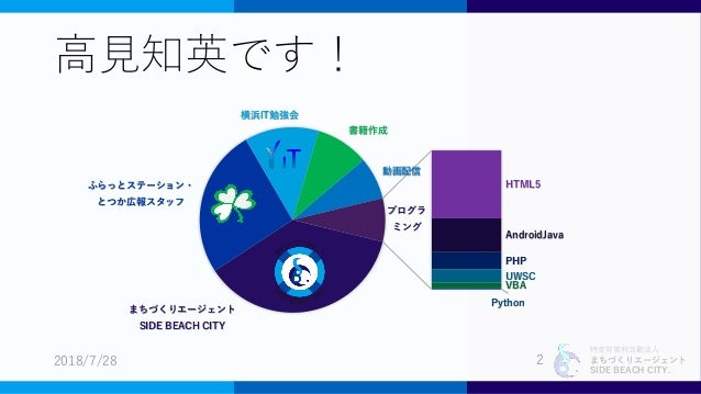 Microsoft Teams無償版 調査レポート Slide 2