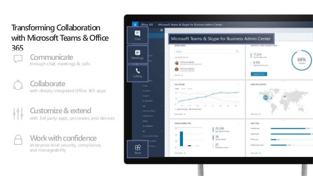 Microsoft Teams and SharePoint: Better Together SPSLA Aug 2018