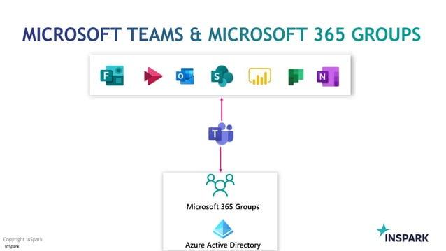 InSpark Copyright InSpark Azure Active Directory Microsoft 365 Groups