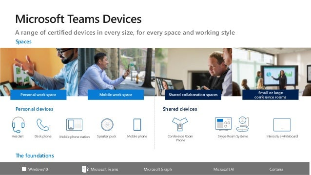 Microsoft Teams Meetings and Devices