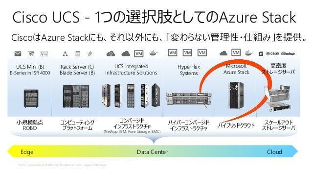 © 2017 Cisco and/or its affiliates. All rights reserved. Cisco Confidential Cisco UCS - 1つの選択肢としてのAzure Stack CiscoはAzure ...