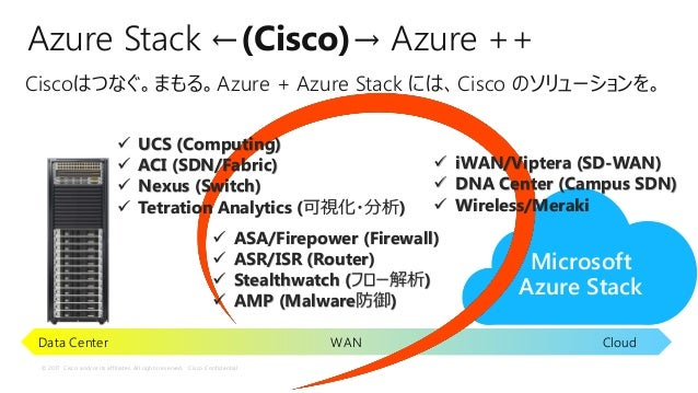 © 2017 Cisco and/or its affiliates. All rights reserved. Cisco Confidential Microsoft Azure Stack WANData Center Cloud Azu...