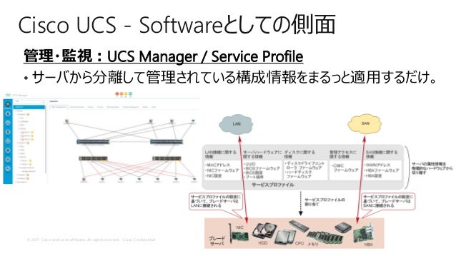 © 2017 Cisco and/or its affiliates. All rights reserved. Cisco Confidential Cisco UCS - Softwareとしての側面 管理・監視:UCS Manager /...