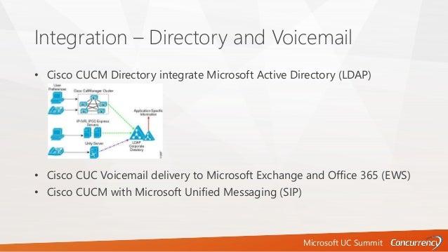 Microsoft UC Summit Integration – Directory and Voicemail • Cisco CUCM Directory integrate Microsoft Active Directory (LDA...