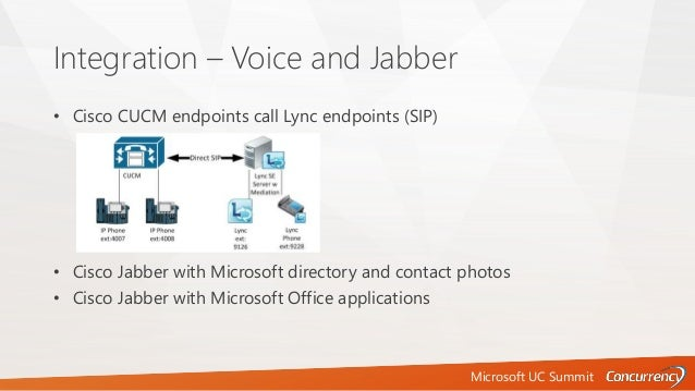 Microsoft UC Summit Integration – Voice and Jabber • Cisco CUCM endpoints call Lync endpoints (SIP) • Cisco Jabber with Mi...