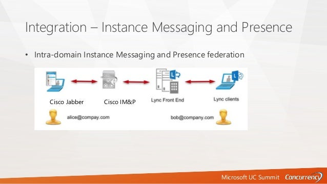 Microsoft UC Summit Integration – Instance Messaging and Presence • Intra-domain Instance Messaging and Presence federatio...