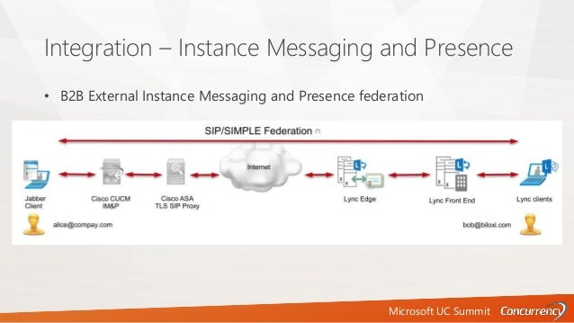 Microsoft UC Summit Integration – Instance Messaging and Presence • B2B External Instance Messaging and Presence federation