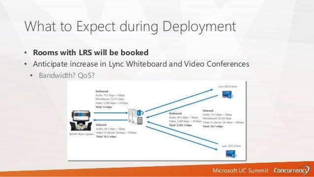Microsoft UC Summit What to Expect during Deployment • Rooms with LRS will be booked • Anticipate increase in Lync Whitebo...