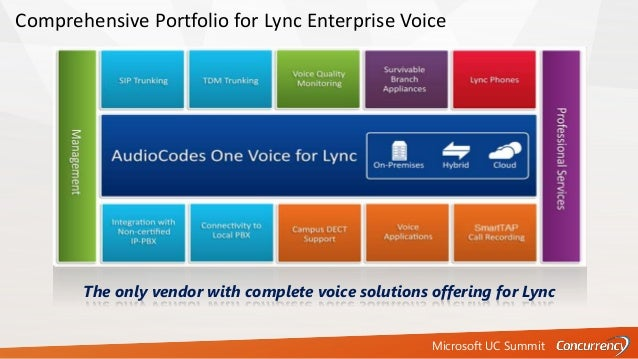 Microsoft UC Summit Comprehensive Portfolio for Lync Enterprise Voice The only vendor with complete voice solutions offeri...
