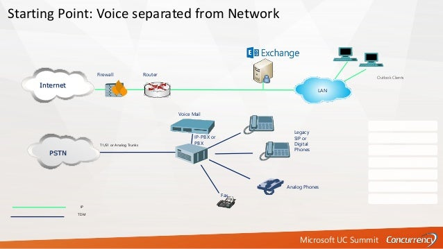 Microsoft UC Summit T1/E1 or Analog Trunks IP TDM Fax Firewall Router Analog Phones PSTN Starting Point: Voice separated f...