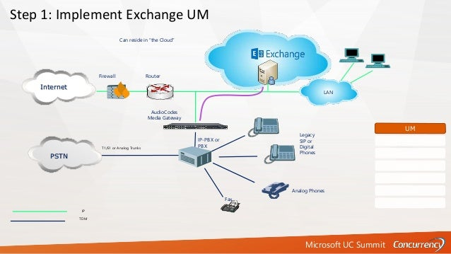 Microsoft UC Summit T1/E1 or Analog Trunks IP-PBX or PBX IP TDM Fax Firewall Router Analog Phones PSTN Step 1: Implement E...