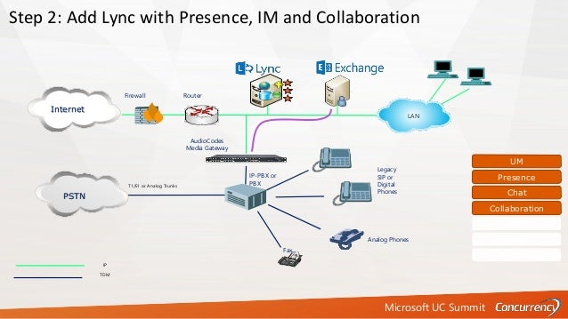 Microsoft UC Summit T1/E1 or Analog Trunks IP TDM Fax Firewall Router Analog Phones PSTN Step 2: Add Lync with Presence, I...