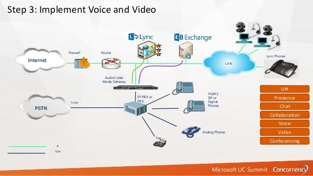 Microsoft UC Summit Trunks IP TDM Fax Firewall Router Analog Phones PSTN Step 3: Implement Voice and Video Internet LAN Au...
