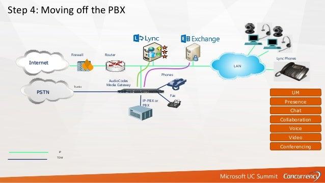 Microsoft UC Summit IP TDM Firewall Router Step 4: Moving off the PBX Internet AudioCodes Media Gateway UM Presence Chat C...