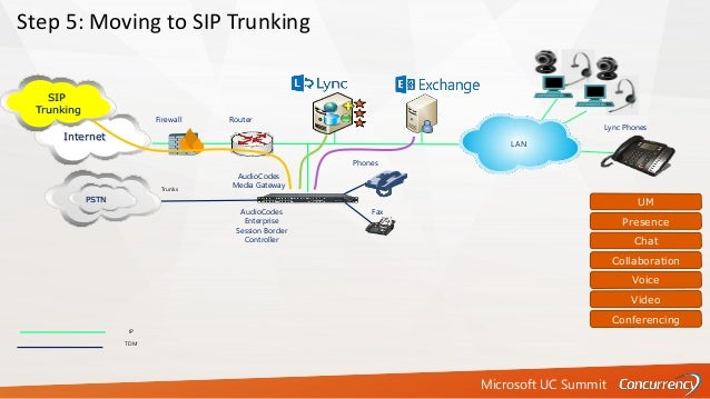 Microsoft UC Summit IP TDM Firewall Router Step 5: Moving to SIP Trunking Internet AudioCodes Enterprise Session Border Co...