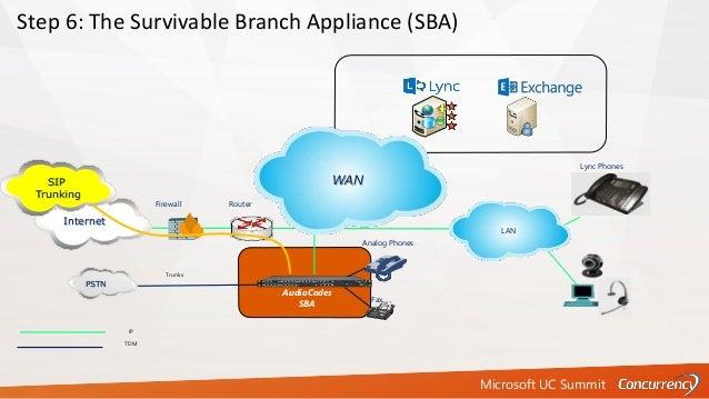 Microsoft UC Summit IP TDM Firewall Router Step 6: The Survivable Branch Appliance (SBA) Internet AudioCodes SBA SIP Trunk...