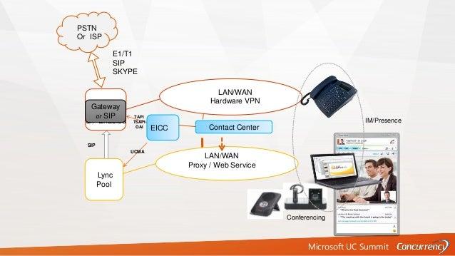 Microsoft UC Summit Existing PBX PSTN Or ISP E1/T1 SIP SKYPE LAN/WAN Hardware VPN Lync Pool SIP SIP Enabled LAN/WAN Proxy ...