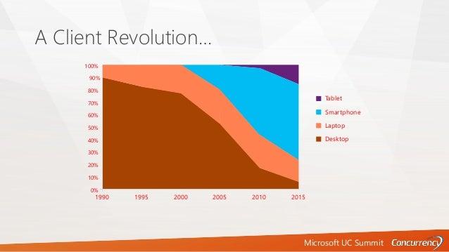 Microsoft UC Summit A Client Revolution… 100% 90% 80% 70% 60% 50% 40% 30% 20% 10% 0% 1990 1995 2000 2005 2010 2015 Tablet ...