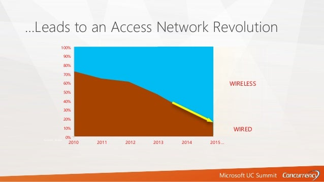 Microsoft UC Summit …Leads to an Access Network Revolution WIRED WIRELESS Gartner, Aruba WIRELESS WIRED 100% 90% 80% 70% 6...