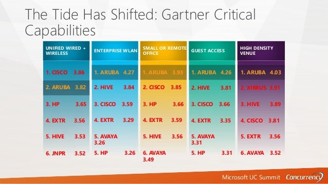 Microsoft UC Summit The Tide Has Shifted: Gartner Critical Capabilities UNIFIED WIRED + WIRELESS ENTERPRISE WLAN SMALL OR ...