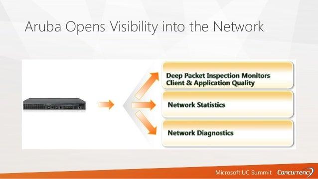 Microsoft UC Summit Aruba Opens Visibility into the Network