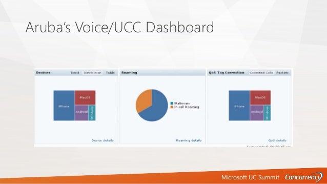 Microsoft UC Summit Aruba's Voice/UCC Dashboard