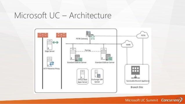Microsoft UC Summit Microsoft UC – Architecture