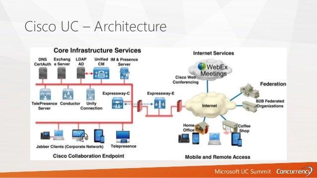 Microsoft UC Summit Cisco UC – Architecture