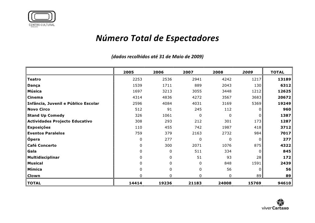 Número Total de Espectadores                                       (dados recolhidos até 31 de Maio de 2009)              ...