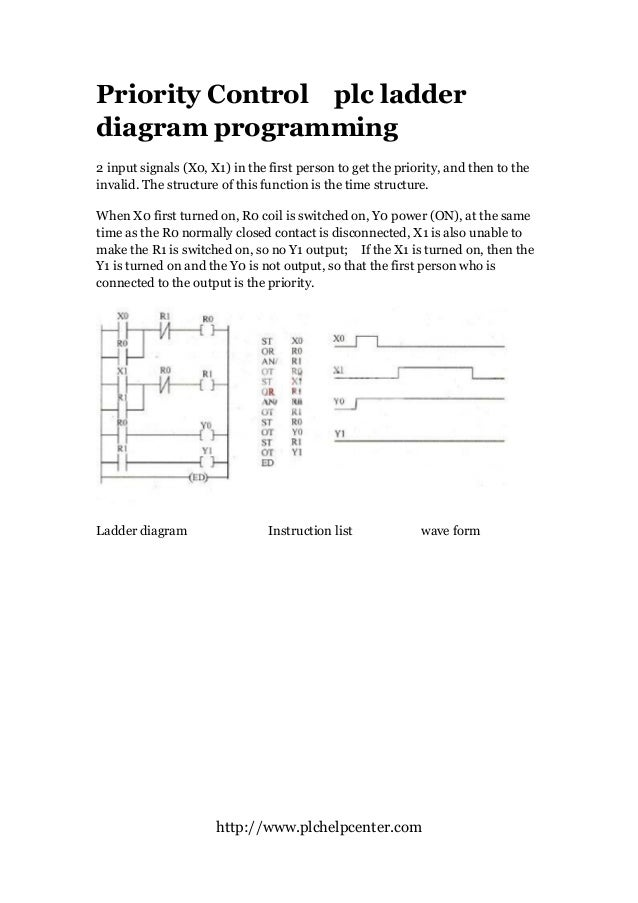 Plc programming priority control ladder diagram httpplchelpcenter priority control plc ladder diagram programming 2 ccuart Images