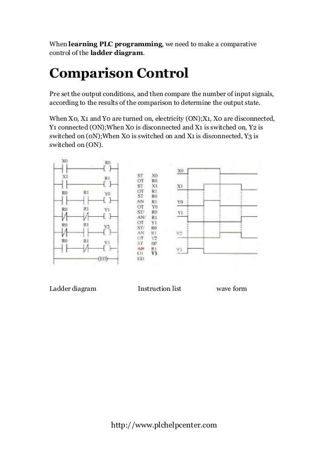 Plc programming comparison control ladder diagram plc programming comparison control ladder diagram httpplchelpcenter when learning plc programming we need ccuart Images