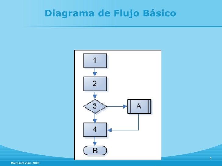 Microsof visio diagrama de flujo bsico microsoft visio 2003 ccuart Choice Image