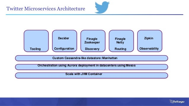 Microservices in the Enterprise