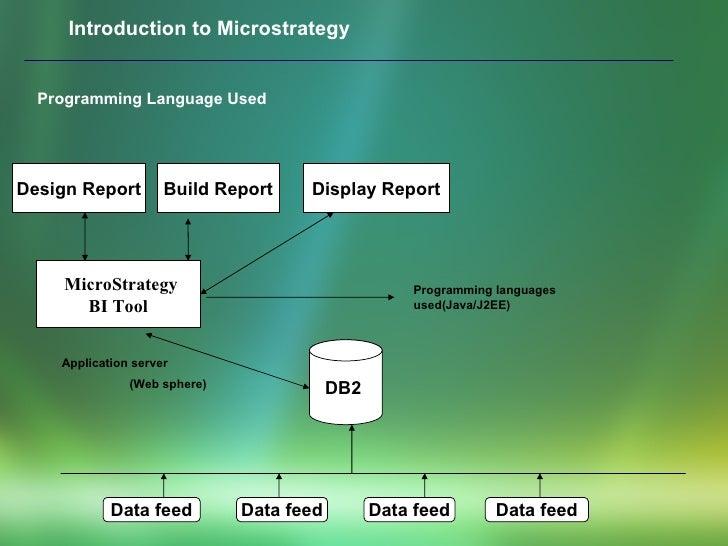 Data feed Data feed Data feed Data feed DB2   MicroStrategy  BI Tool Display Report Build Report Design Report Application...