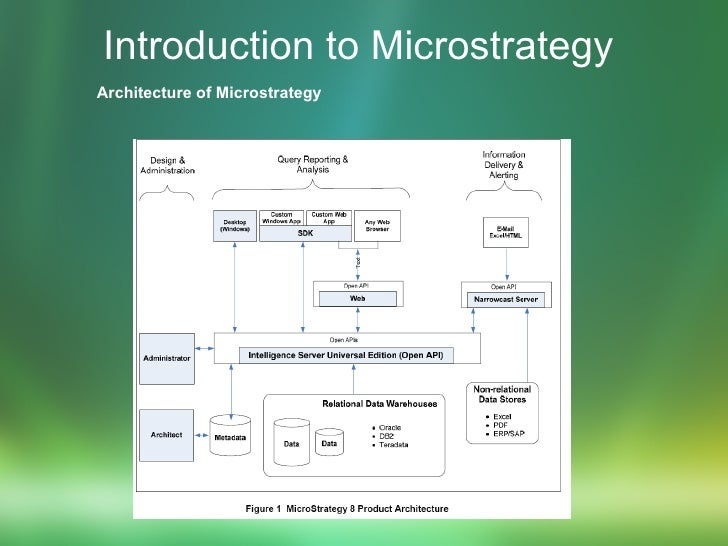 Introduction to Microstrategy   Architecture of Microstrategy