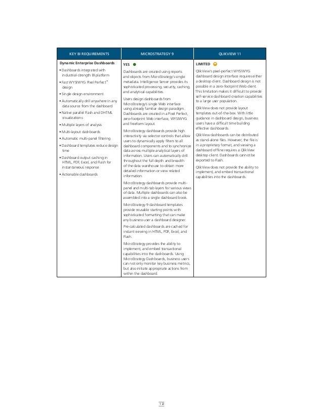 MicroStrategy 9 vs Qlikview 11