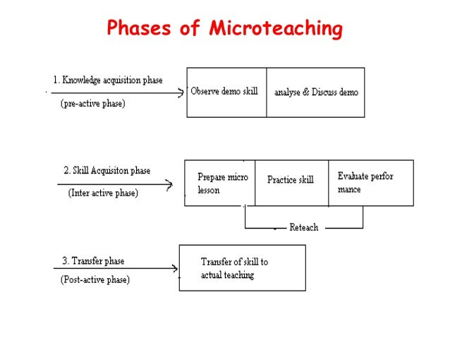 example microteaching self reflection