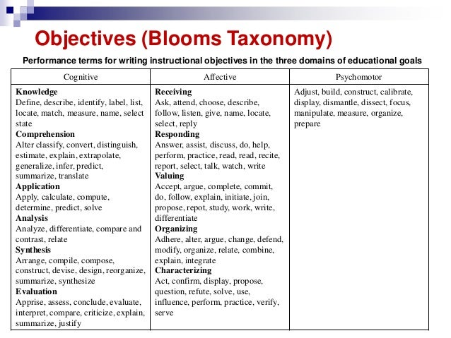 An Overview of the Revised Bloom's Taxonomy – Applying it to E-Learning