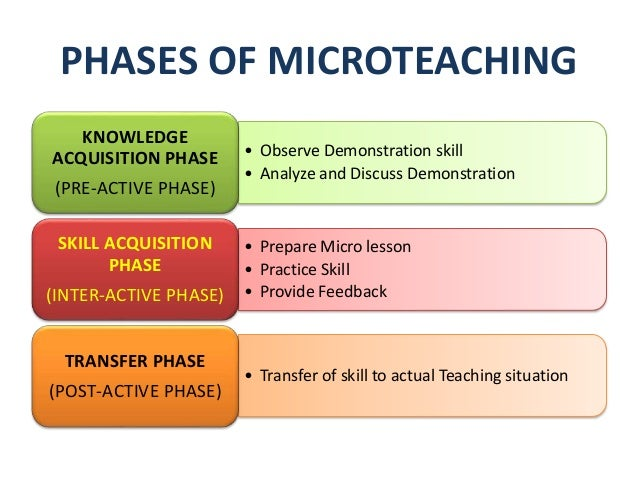 a sample of micro teaching lesson session Documents similar to english micro teaching  sample of micro lesson plan uploaded by  micro teaching lesson plan.