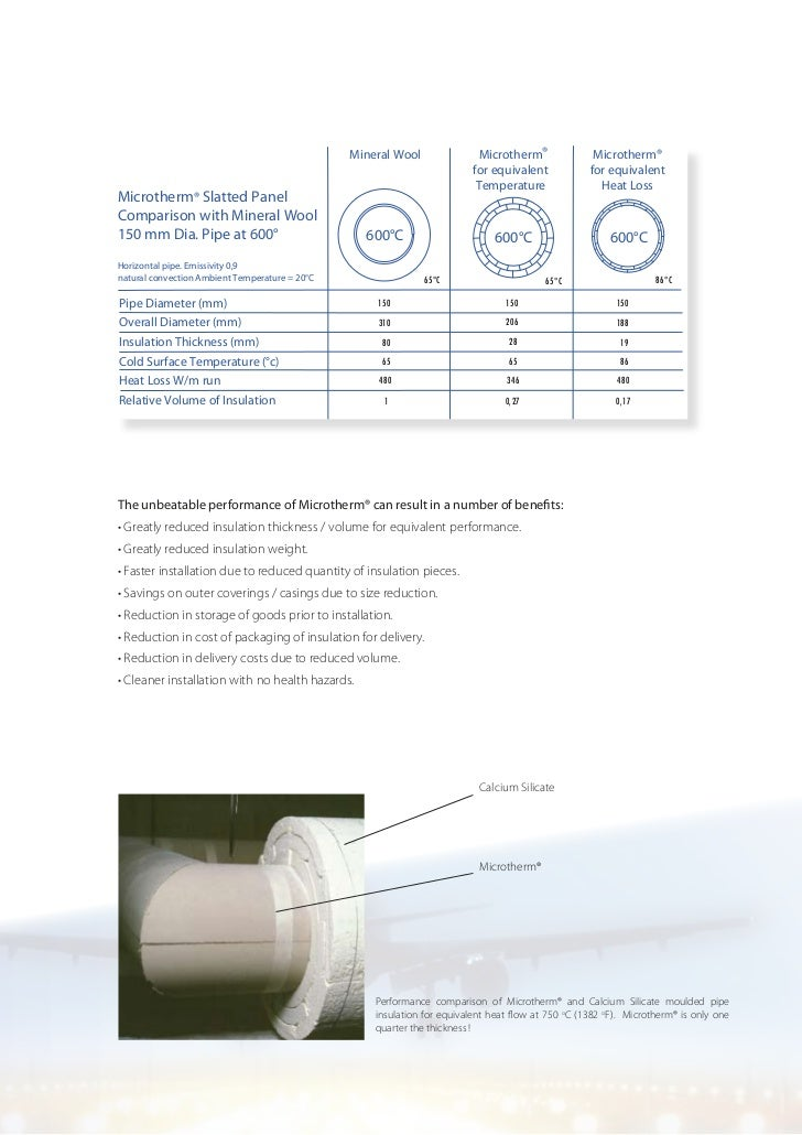 High temp microporous insulation solutions for Insulation cost comparison