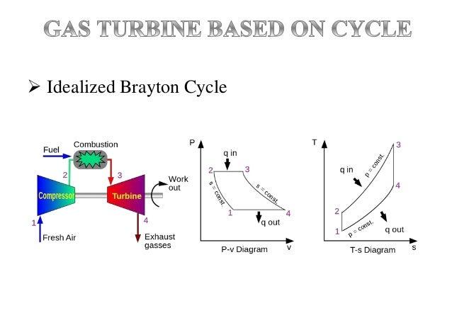  Idealized Brayton Cycle