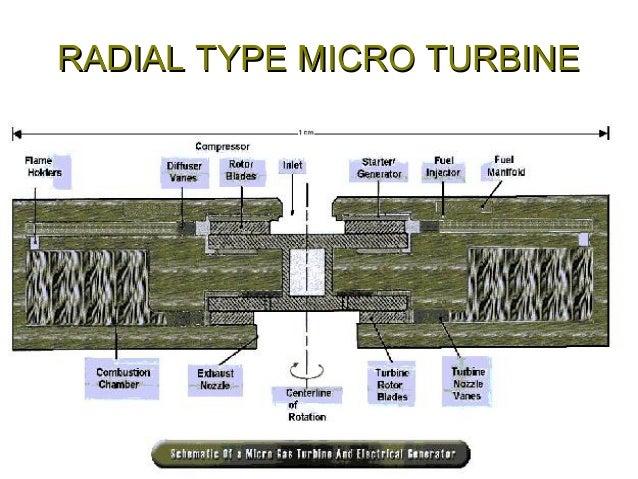 Micro turbines Slide 3