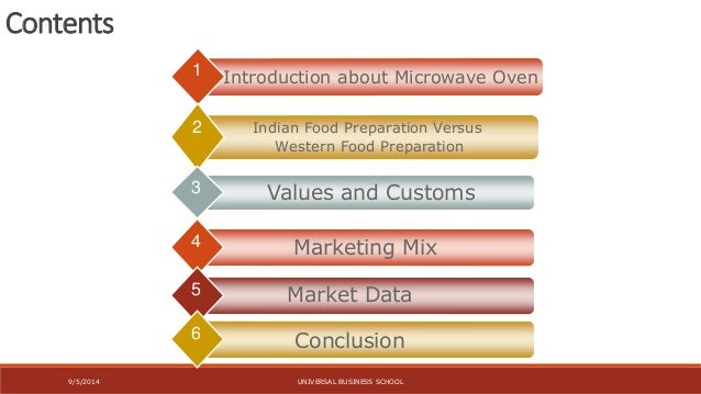 Microwave Oven Indian Market Analysis