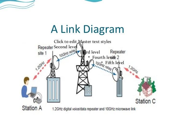 Microwave Radio System Gain Essay Sample