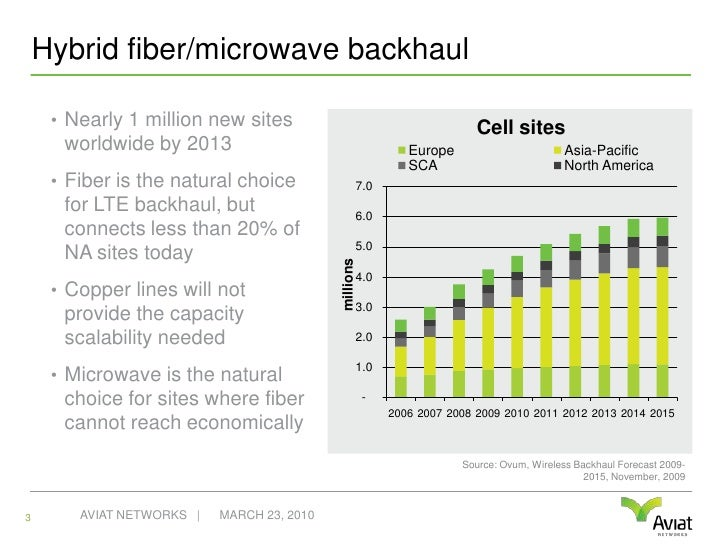 Hybrid fiber/microwave backhaul<br />Nearly 1 million new sites worldwide by 2013<br />Fiber is the natural choice for LTE...