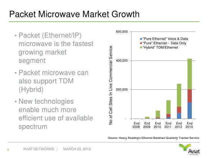 Microwave economics work for aerial fiber runs beyond 1 ¾ miles.